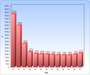 insurance rates by age